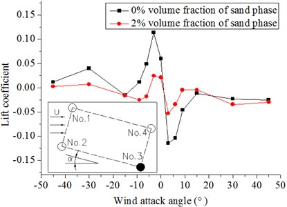Lift coefficients of hangers under different wind attack angles  in the 20 m/s wind field and 20 m/s windblown sand field