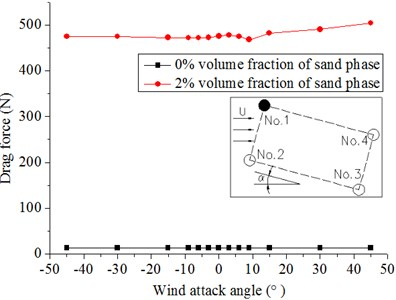 Forces on No. 1 and No. 2 under different wind attack angles  in the 20 m/s wind field and 20 m/s windblown sand field