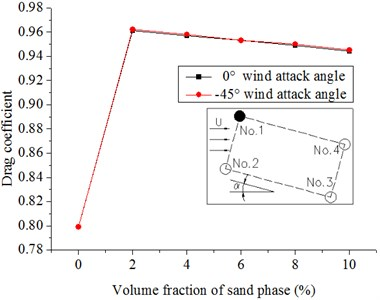 Drag coefficients of hangers under the different volume fractions of sand phase  in the 20 m/s wind field and 20 m/s windblown sand field