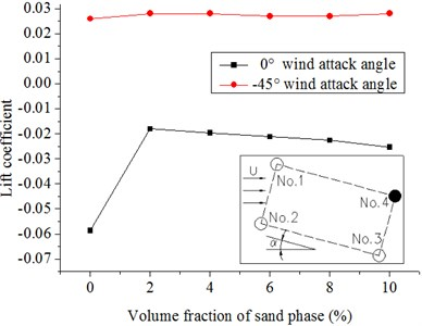 Lift coefficients of hangers under the different volume fractions of sand phase  in the 20 m/s wind field and 20 m/s windblown sand field