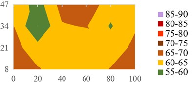 examples of measured Leqoutd.2cm: a) front façade at 250 Hz centre frequency 1/3 octave band;  b) back façade at 250 Hz centre frequency 1/3 octave band; c) right façade at 400 Hz centre  frequency 1/3 octave band; d) top façade at 630 Hz centre frequency 1/3 octave band