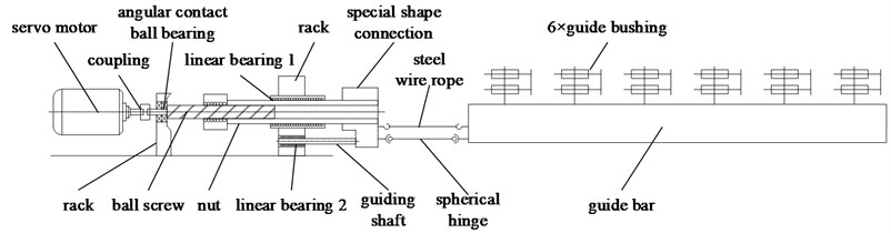 The structure of the guide bar shogging system