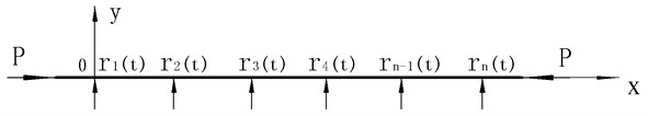 The model of the equivalent force method