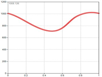 Computed plot of the M point  position module