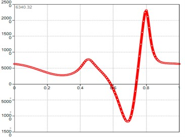 Computed plot of the M point  normal acceleration module