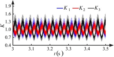 Results when pinions with run-out errors (kp=1, ki=1.5)