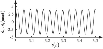 Angular displacement difference between pinion-1 and pinion-3