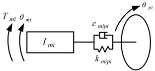 Models of input and output shafts