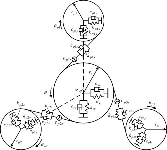 Model of the torque coupling gear set