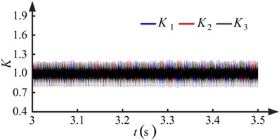 Results when pinions with no run-out errors (kp=1, ki=1.5)
