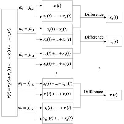 AMD extracting signal principle diagram