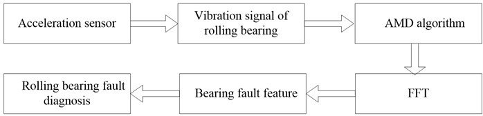 Research on fault diagnosis method of rolling bearing based