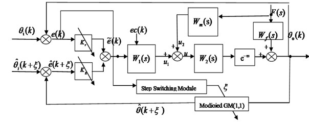Compound control structure based on adaptive Fuzzy-grey prediction control