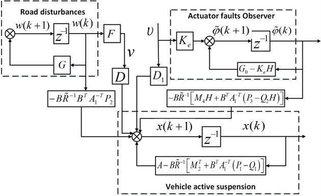 The system structure of vehicle active suspension