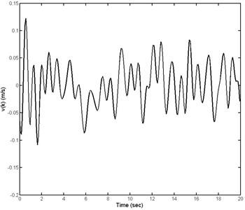 The curve of random road disturbances