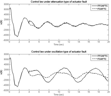 The curves of control law for attenuation type and oscillation type of actuator fault