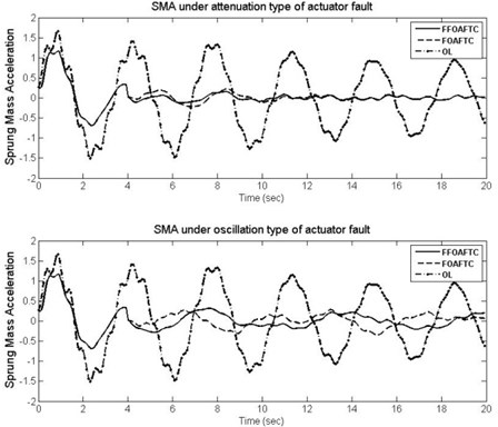 The curves of SMA under different actuator fault types