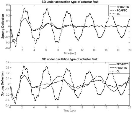 The curves of SD under different actuator fault types