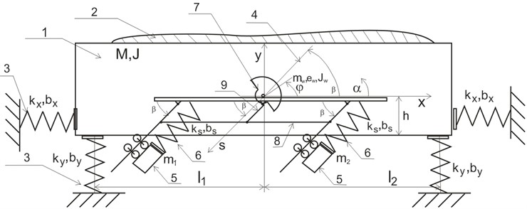Schematic presentation of the conveyor acc. to the invention: M, J – mass and moment of inertia  of the trough of the vibratory conveyor, kx, ky, bx, by – stiffness and damping of the suspension  of the conveyor through, mw, ew, Jw – mass, unbalancing and moment of inertia of the drive  vibrator, ks, bs – stiffness and damping of the suspension of Frahm's eliminators m1,2