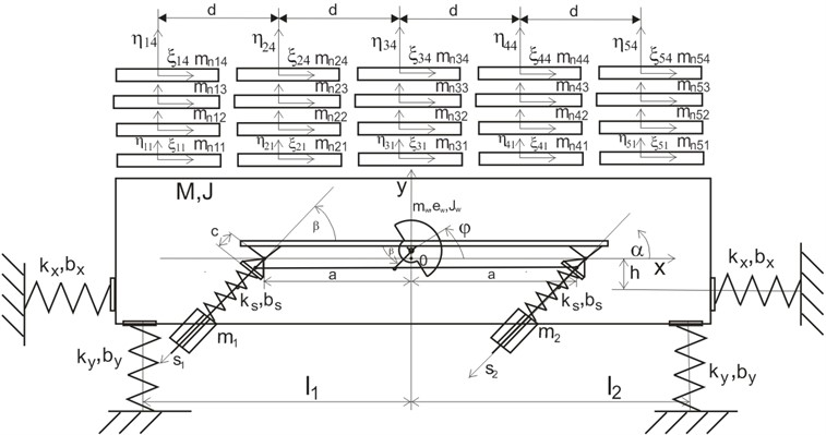 Model of the conveyor together with the feed: mnjk – mass of the elementary feed,  ηjk, ξjk – axles of the system related to two degrees of freedom of the elementary mass mnjk
