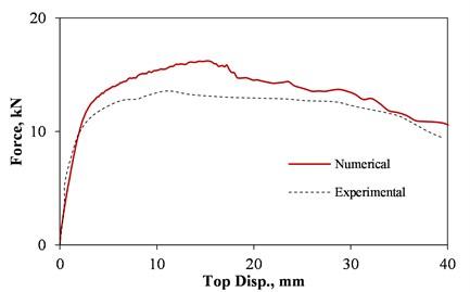 Force-displacement of the benchmark model under OP loading after Varela-Rivera et al. [15]