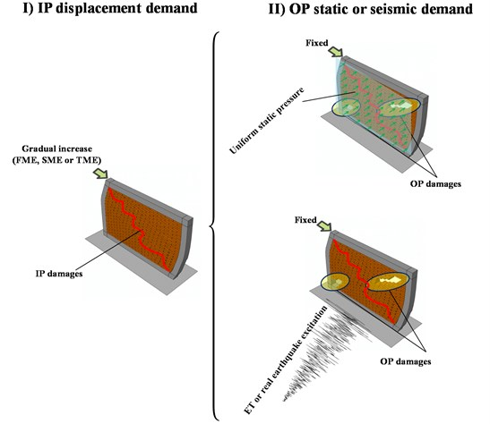 Details of IP and OP excitation sequence