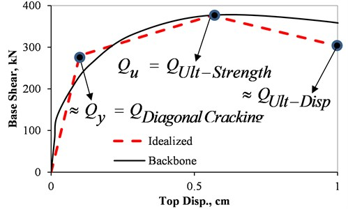 Performance points in a typical force-displacement diagram