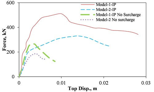 IP force-displacement curve of the models