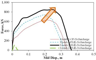 OP static force versus mid-wall displacement under different IP demands