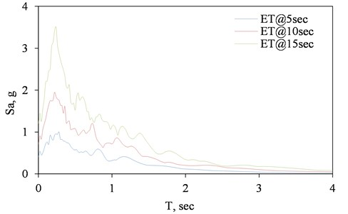 Linear relationship of spectrum intensity and ET time