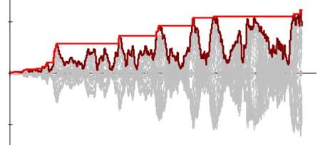 Method of plotting ET results