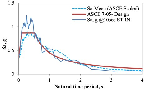 Comparison of codified spectral acceleration, ET's, and the average of selected ground motions