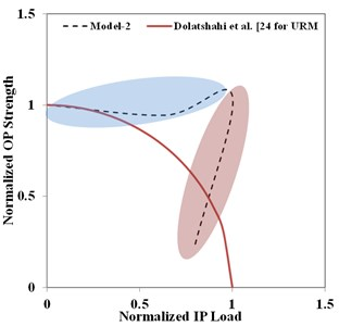 Normalized OP strength vs. normalized IP load