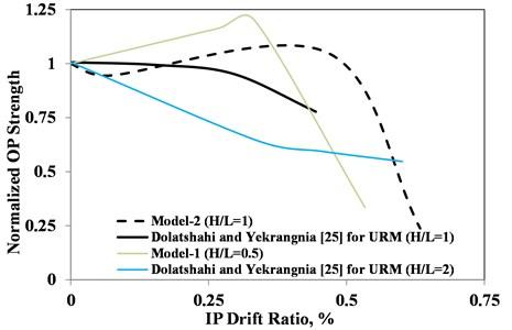 Normalized OP strength vs. IP drift ratio
