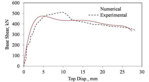 Force-displacement curve of the benchmark model under IP loading after Mehrabi et al. [14]
