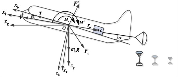 Definition of coordinates and analysis of forces of the aircraft