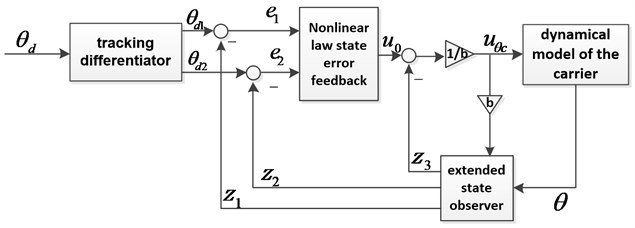 Second-order ADRC controller block for pitch control