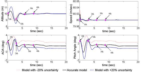 Aircraft responses in sequential cargo extraction with the proposed controller