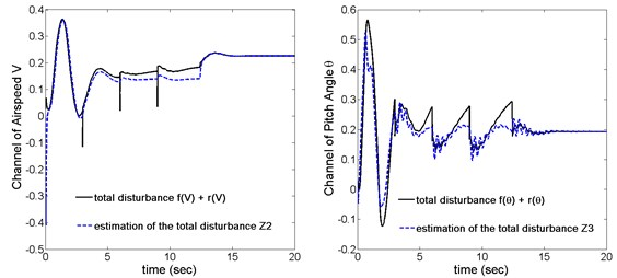 System total disturbance and its estimation
