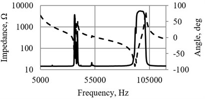 a) Impedance of piezoelectric cylinder and b) buzzer, used as a sensor (Fig. 3(a), 3(b))