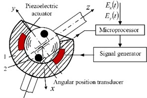 a) Robot joint with dynamically unbalanced rotor and system to control the friction between two kinematic links and b) similar application for deflection of laser beam in two directions: 1 – mirror,  2 – ferromagnetic half-sphere, 3 – permanent magnet, 4 – piezoelectric disk with poling vector,  coinciding with axis z, 5 – support, 6 – miniature electric motor with unbalanced rotor,  7 – sensor, 8 – sensor holder; c) view of experimental deflector