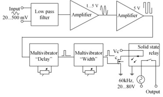 One channel device for controlling the phase of burst type excitation and its duration