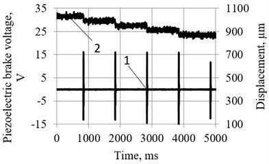 Resolution of motion of the manipulator with piezoelectric bimorph as a source of exciting force and piezoelectric brake-force transducer, oscillating in burst type excitation mode (Fig.1(b)): 1 – signal  of piezoelectric brake-force transducer; 2 – motion of the manipulator. a) In forward direction  resolution – 60…80 µm; b) in backward direction resolution – 40…60 µm