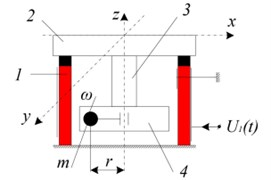 Two modifications of miniature tables with friction control between piezoelectric cylinder and frame: 1 – piezoelectric cylinder, 2 – table, 3 – sensor, 4 – electric motor with unbalanced rotor