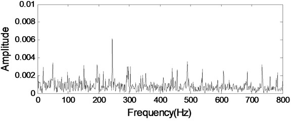 The envelope demodulation spectrum of the signal shown in Fig. 4(d)