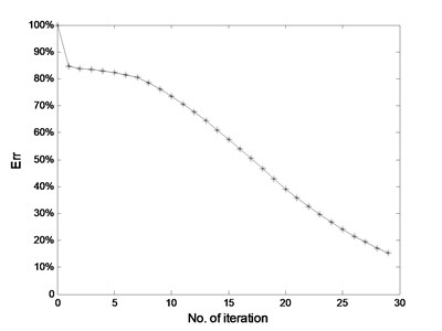 The residual error for reconstructed  signal using MCA