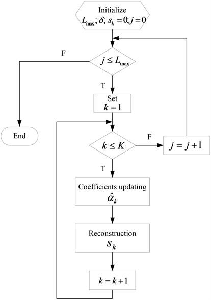 The flowchart of MCA algorithm based on BCR