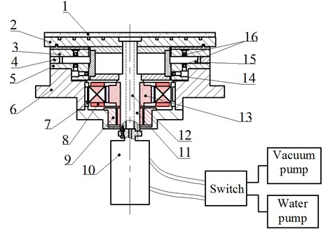 Schematic view of the rotary table spindle: 1 – porous chuck, 2 – table, 3 –upper pad of the thrust bearing, 4 – regulating plate, 5 – bearing bush, 6 – housing, 7 – cooling water jacket, 8 – motor stator,  9 – revolver, 10 – rotary joint, 11 – rotor, 12 – center hole, 13 – motor rotor, 14 – orifice restrictor of journal bearing, 15 – thrust plate, 16 – orifice restrictor of thrust bearing
