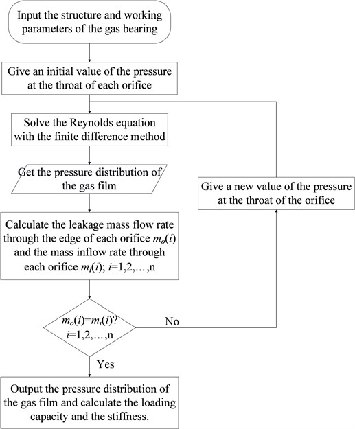 The flow chart of solving the Reynolds equation
