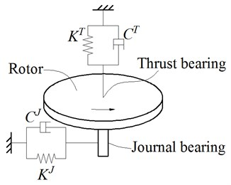 The dynamic model of the rotary table